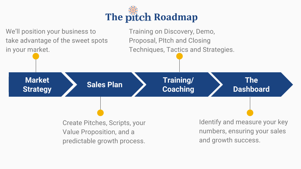 The Pitch Process of VoIP Sales Consulting